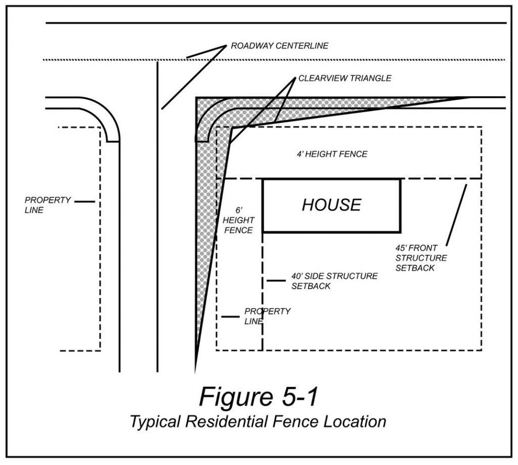 FAQ | Planning | City of Yakima